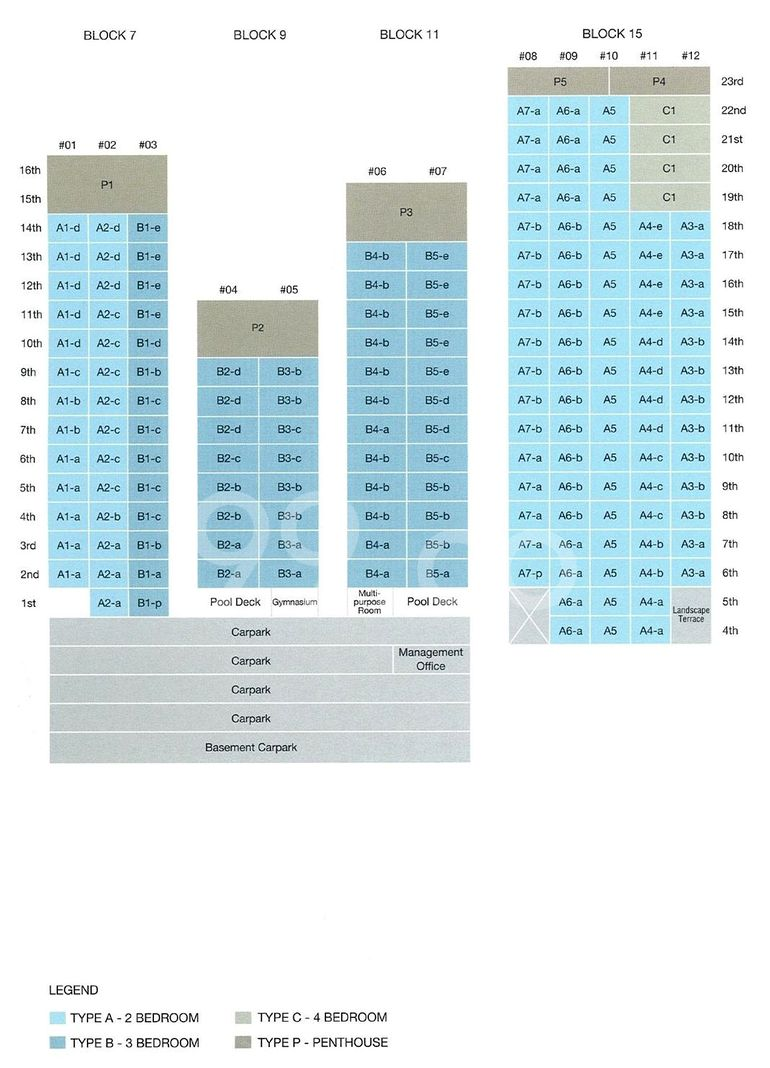 The Wharf Residence Condo Elevation Chart and Unit Distribution by Stack and Block Level