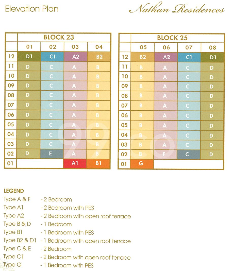 Nathan Residences Condo Elevation Chart and Unit Distribution by Stack and Block Level