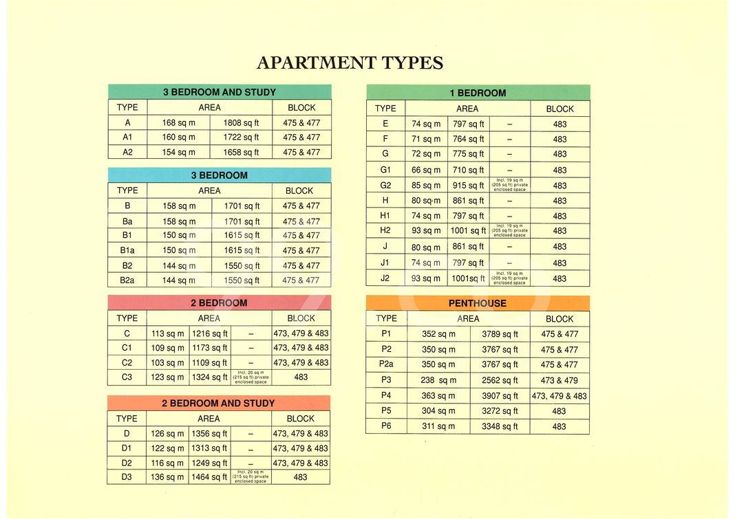 Valley Park Condo Elevation Chart and Unit Distribution by Stack and Block Level