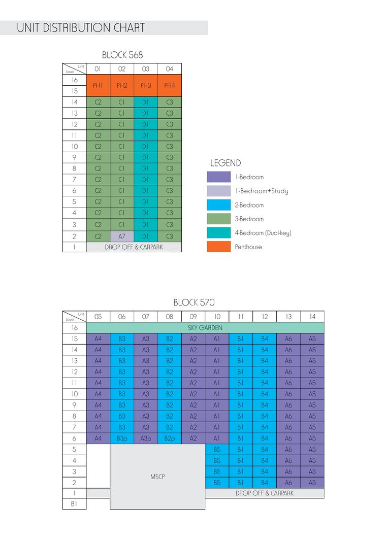 Sky Green Condo Elevation Chart and Unit Distribution by Stack and Block Level
