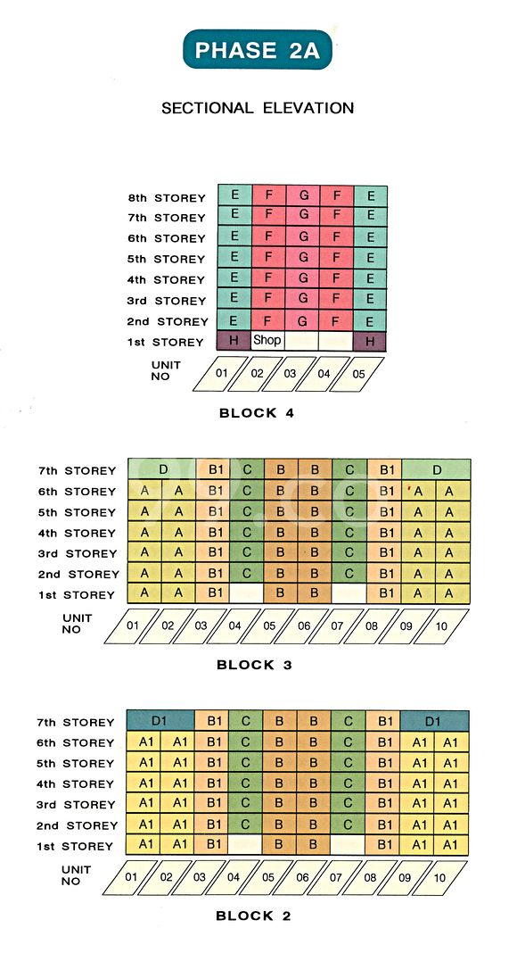 Avila Gardens Condo Elevation Chart and Unit Distribution by Stack and Block Level