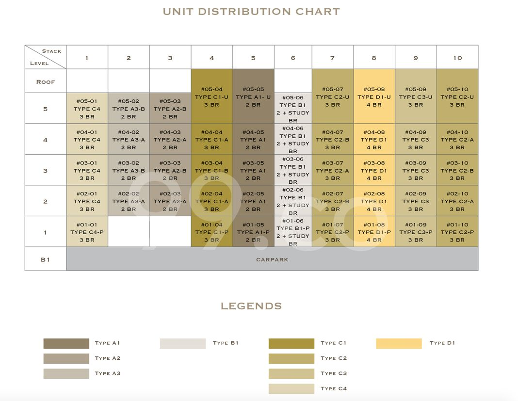 Lattice One Condo Elevation Chart and Unit Distribution by Stack and Block Level