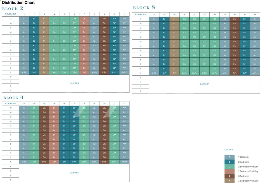 Park Place Residences at Plq Condo Elevation Chart and Unit Distribution by Stack and Block Level