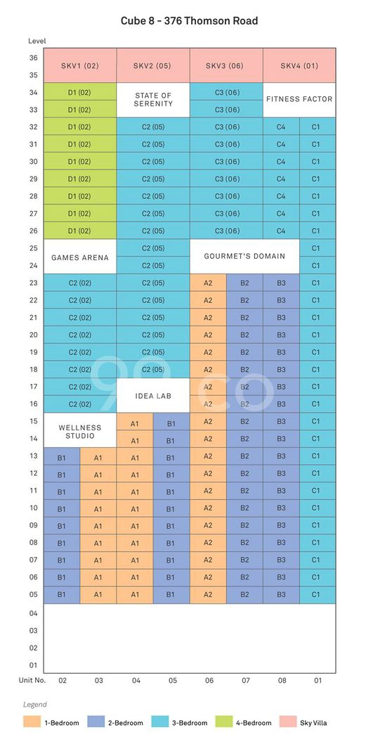 Cube 8 Condo Elevation Chart and Unit Distribution by Stack and Block Level